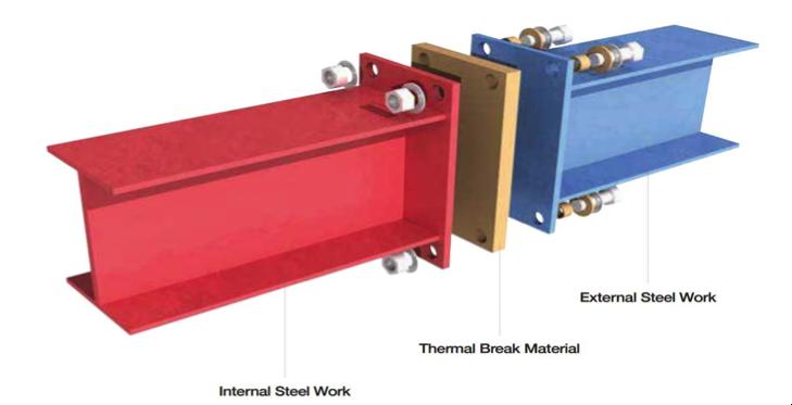 GRM Thermal Break Pads | grmcp com